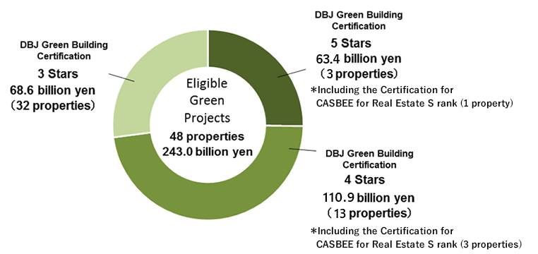Total acquisition price of Eligible Green Projects and distribution